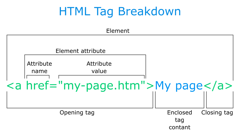 HTML tag construction