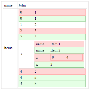 JSONs difference visualisation with table in JavaScript