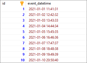 PostgreSQL - extract year from timestamp/interval