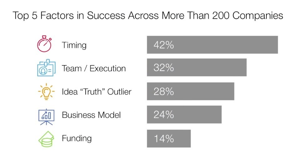 Top 5 Factors in Success Across More Than 200 Companies