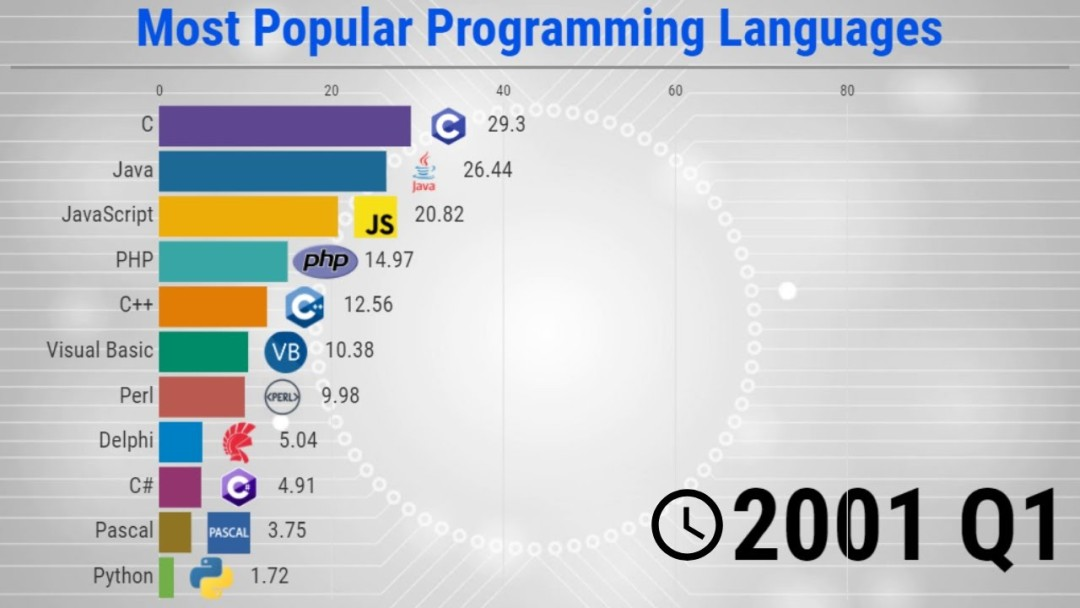The Most Popular Programming Languages - 1965/2020