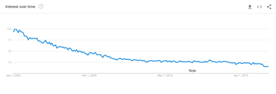 Is Interest in JavaScript Declining?